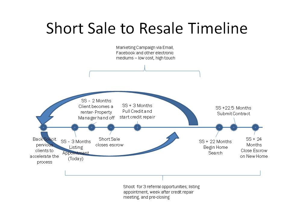 Converting Short Sale Clients Into Resale Clients